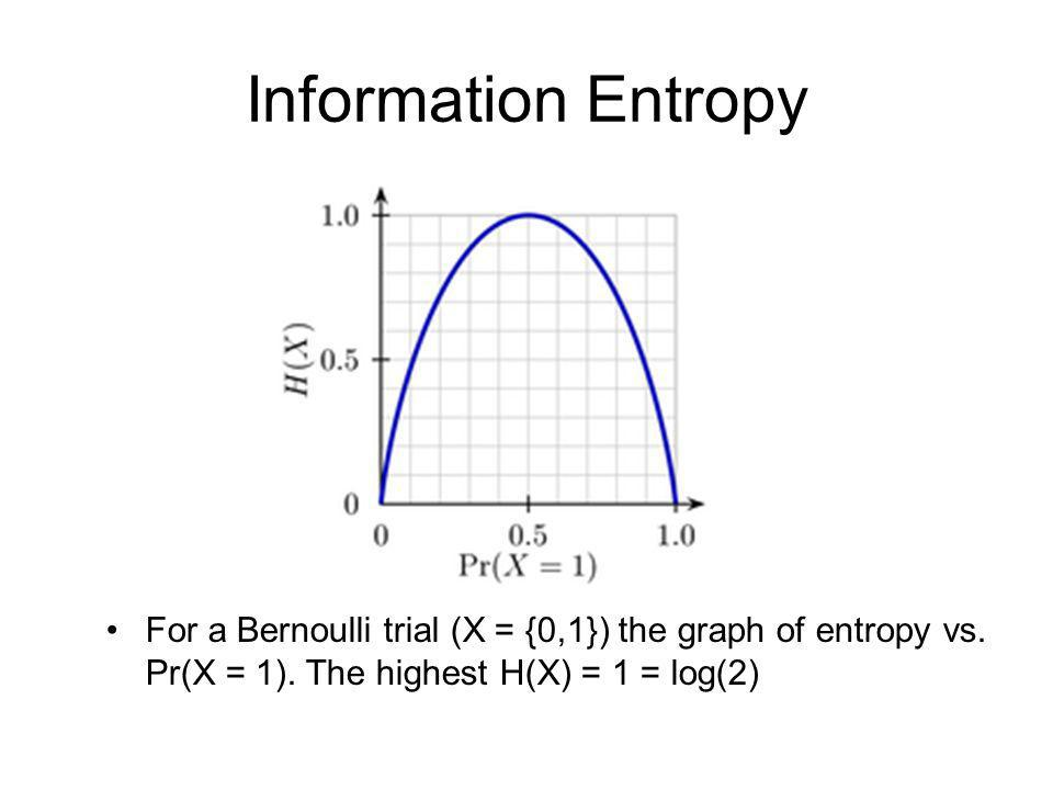 Information Entropy For a Bernoulli trial (X = {0,1}) the graph of entropy vs.