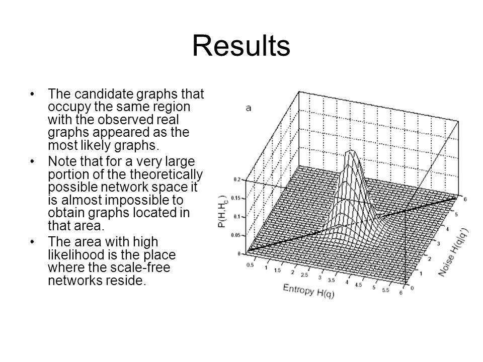 Results The candidate graphs that occupy the same region with the observed real graphs appeared as the most likely graphs.