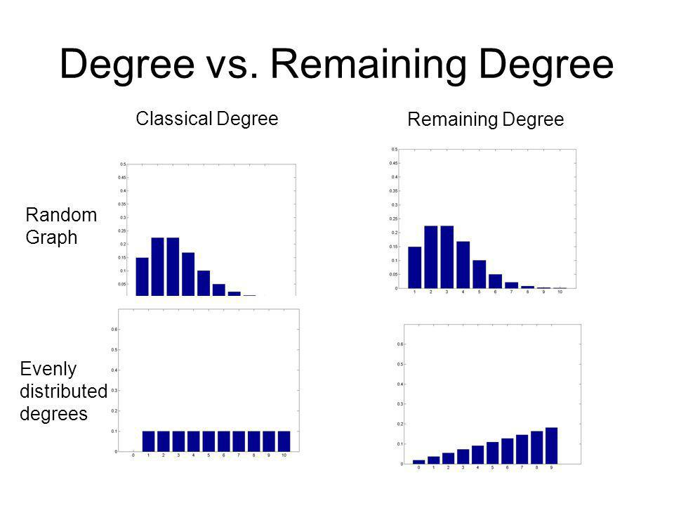 Degree vs. Remaining Degree