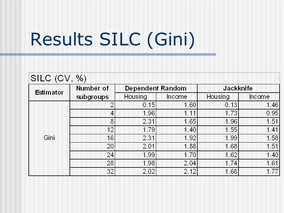 Results SILC (Gini)