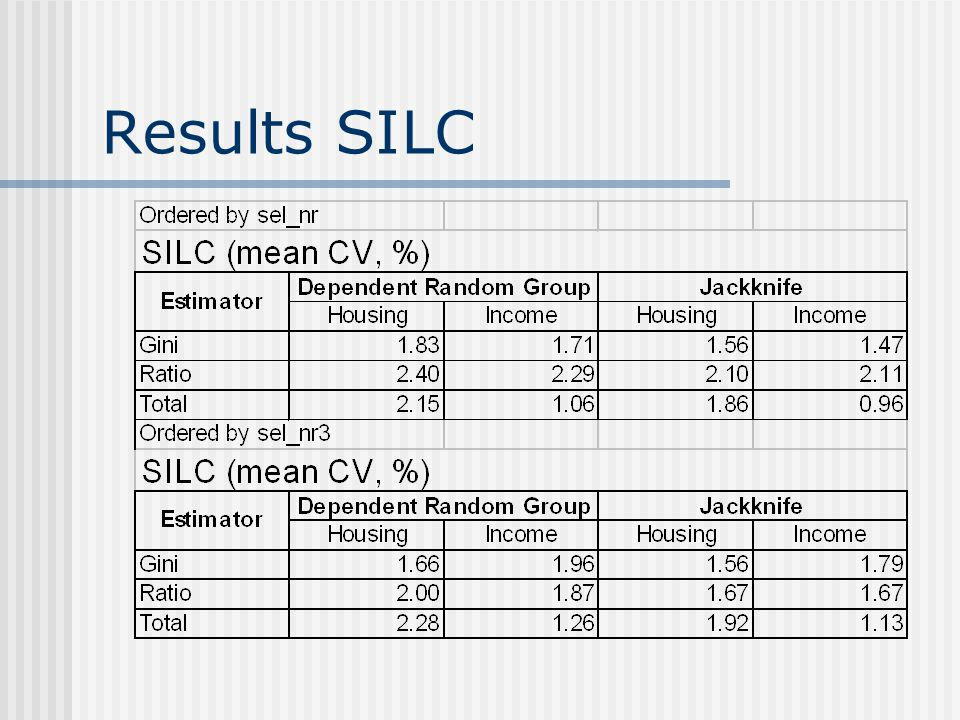 Results SILC