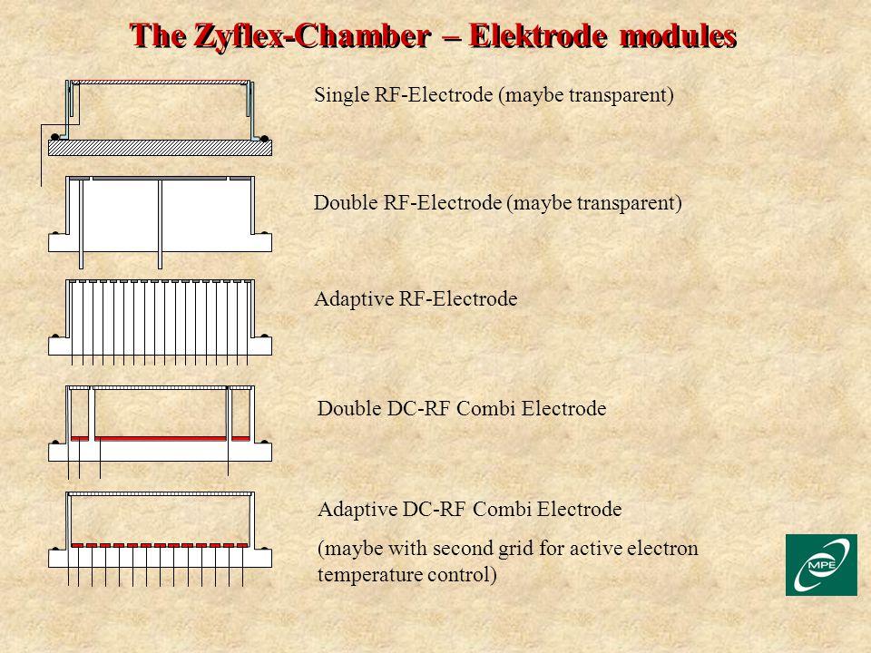 The Zyflex-Chamber – Elektrode modules