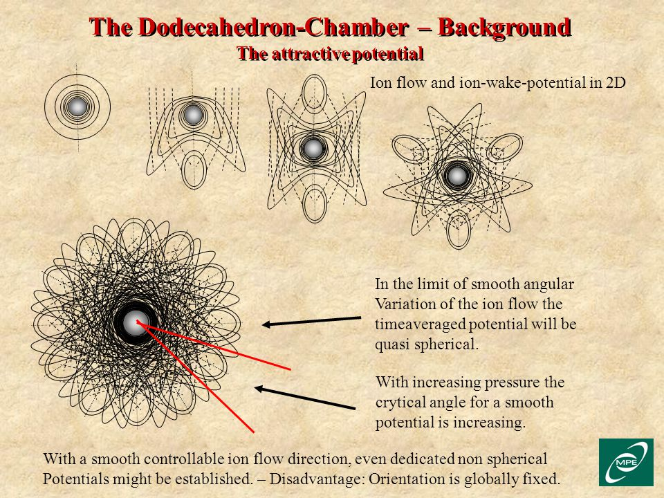The Dodecahedron-Chamber – Background The attractive potential