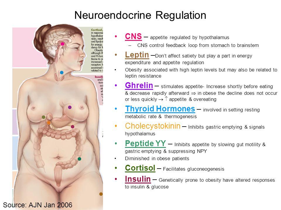 Neuroendocrine Regulation
