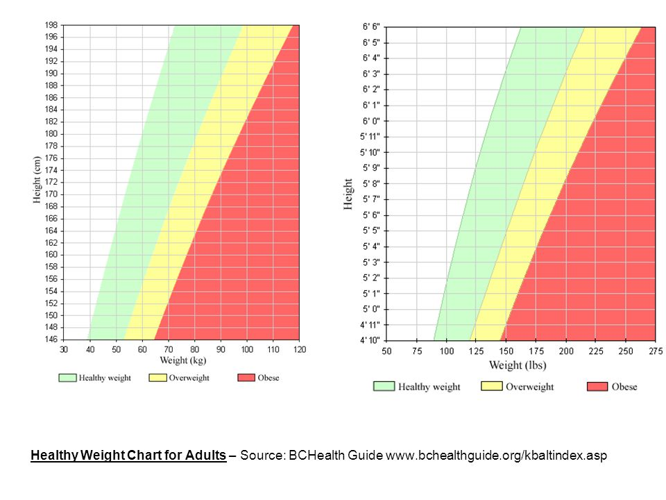 Healthy Weight Chart for Adults – Source: BCHealth Guide www