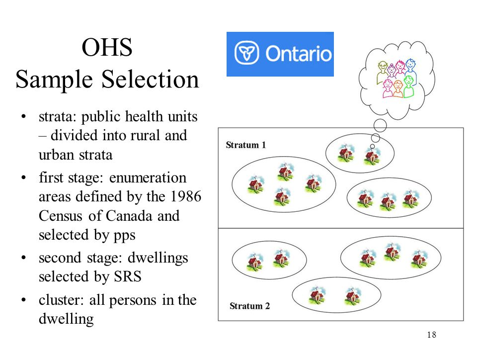 OHS Sample Selection strata: public health units – divided into rural and urban strata.