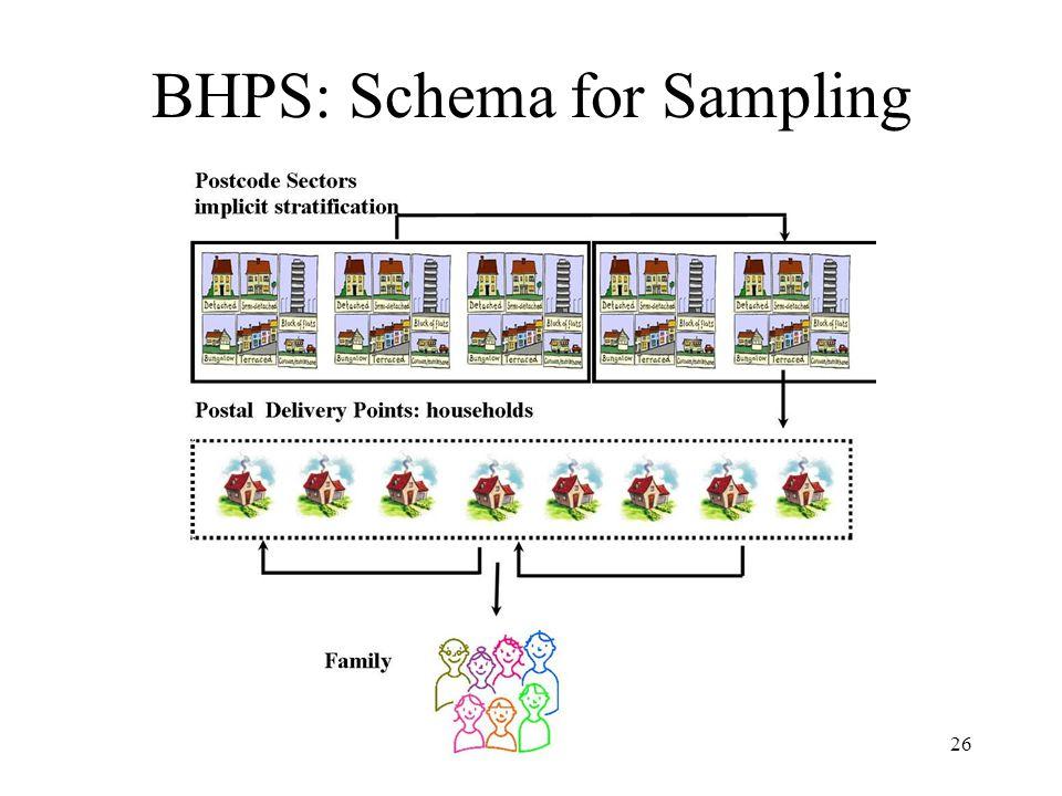 BHPS: Schema for Sampling