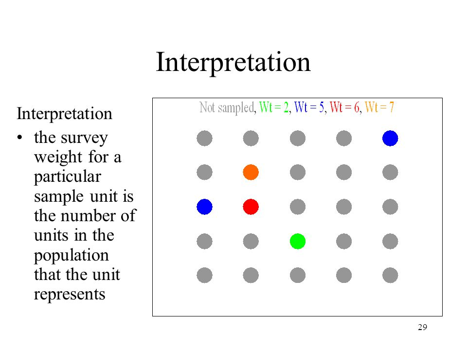 Interpretation Interpretation