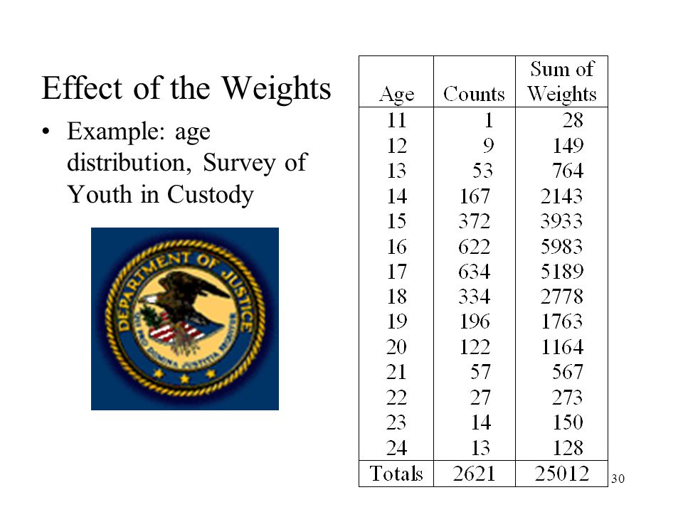 Effect of the Weights Example: age distribution, Survey of Youth in Custody