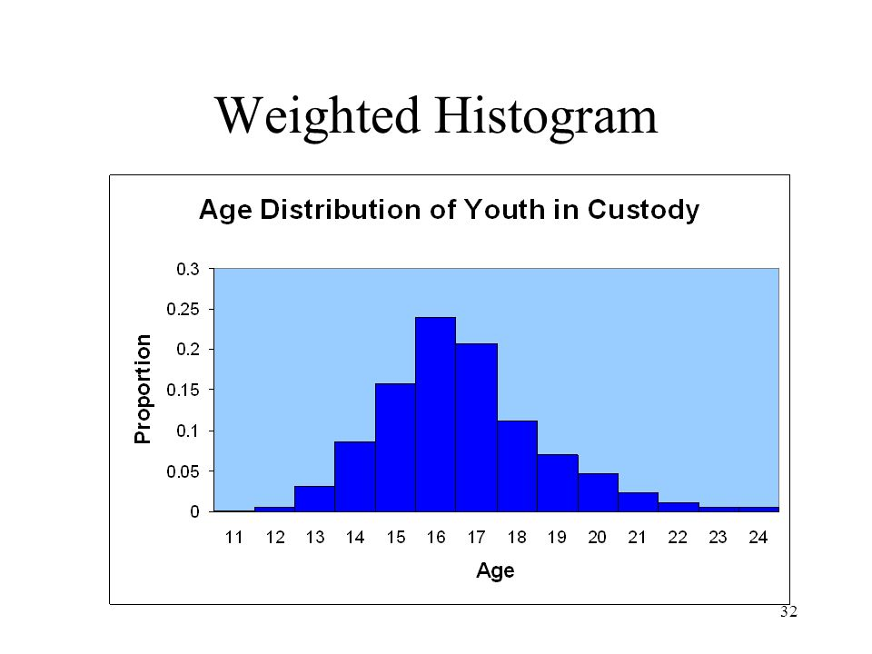 Weighted Histogram
