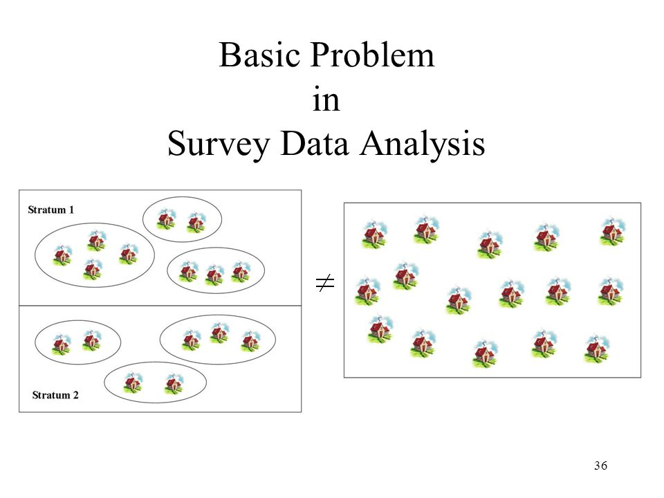 Basic Problem in Survey Data Analysis