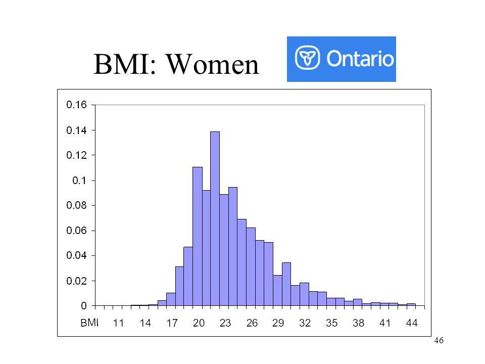 BMI: Women