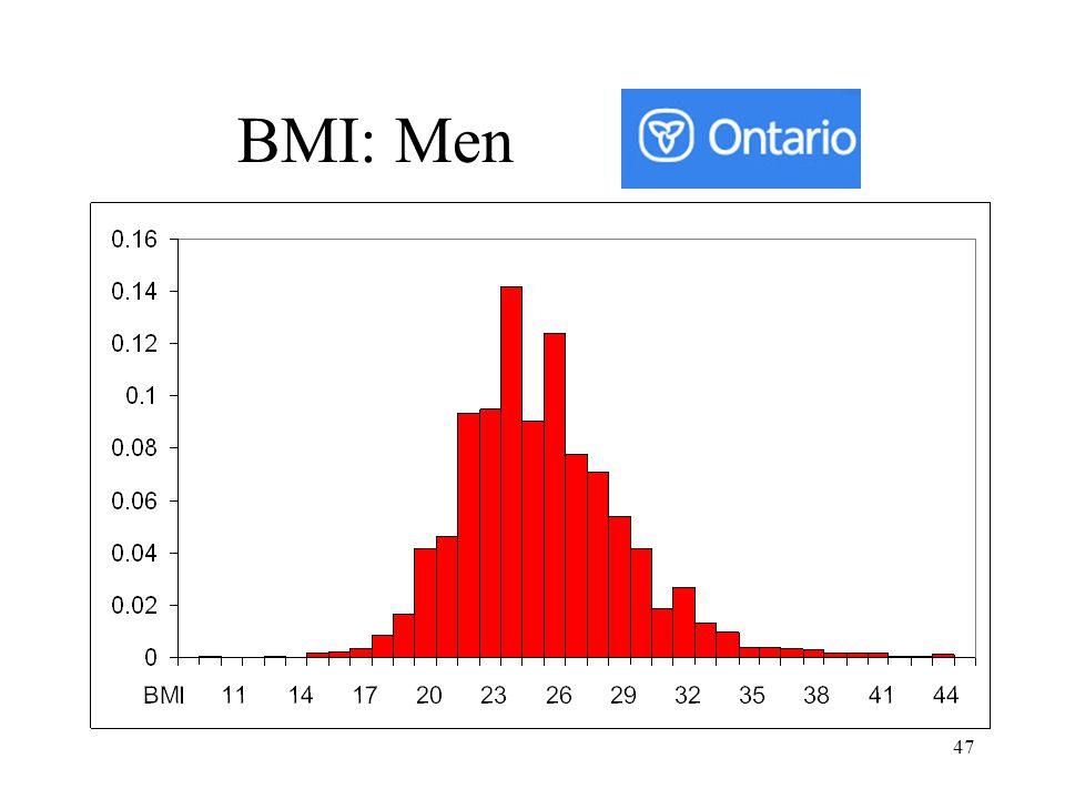 BMI: Men