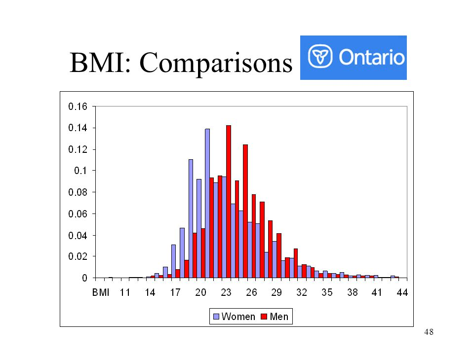 BMI: Comparisons