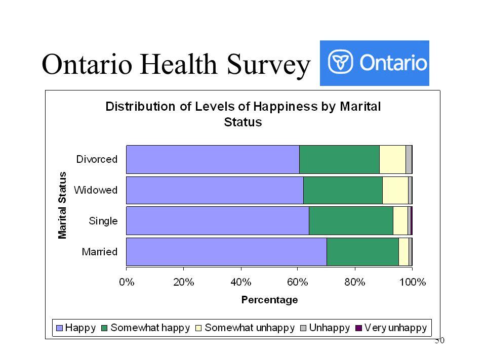 Ontario Health Survey