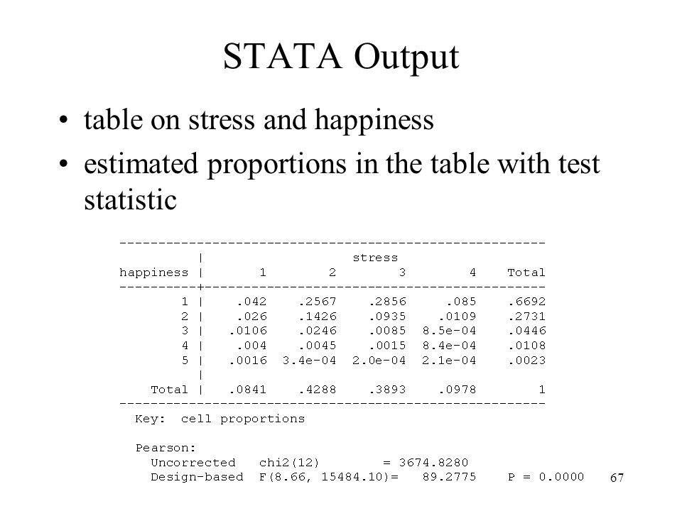 STATA Output table on stress and happiness