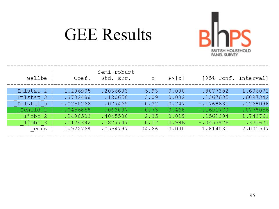 GEE Results