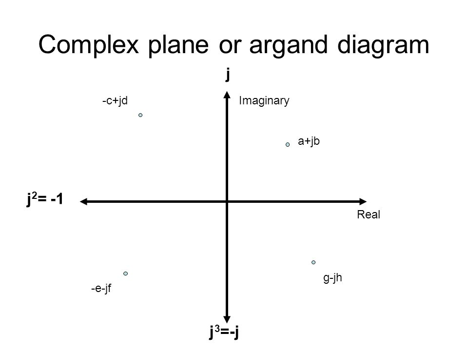Complex plane or argand diagram