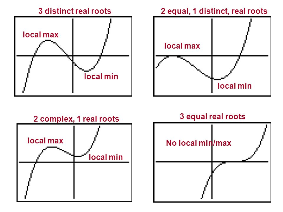 3 distinct real roots 2 equal, 1 distinct, real roots. local max. local max. local min. local min.