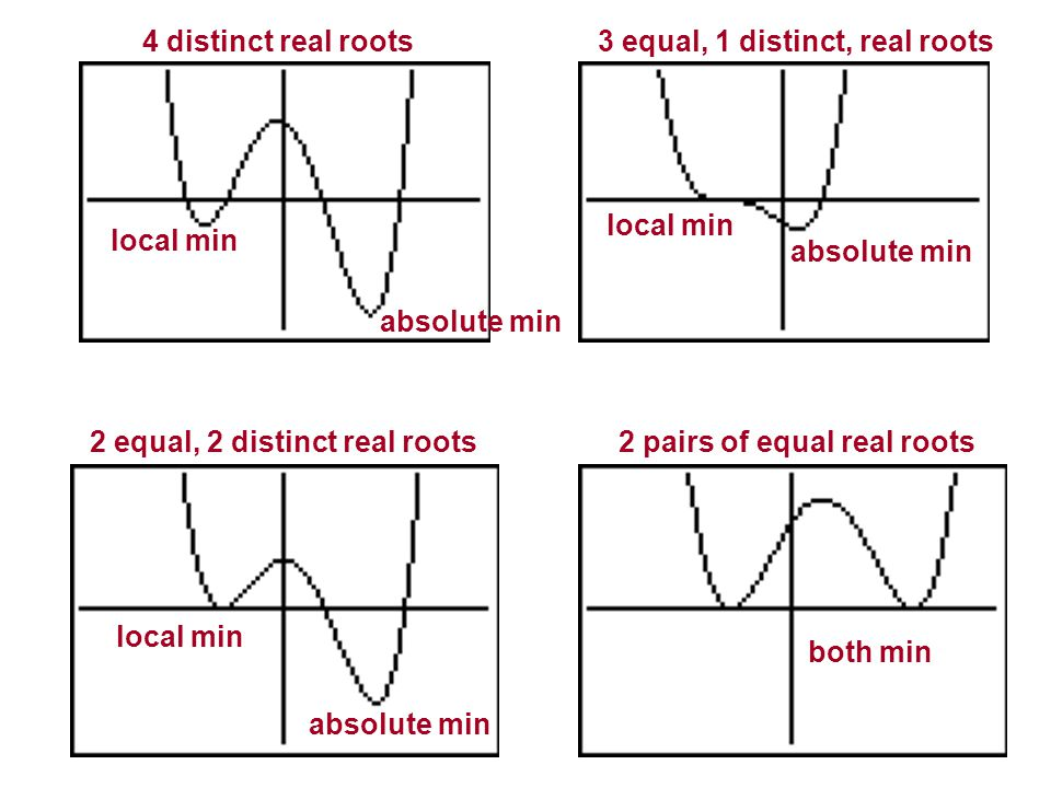 4 distinct real roots 3 equal, 1 distinct, real roots. local min. local min. absolute min. absolute min.