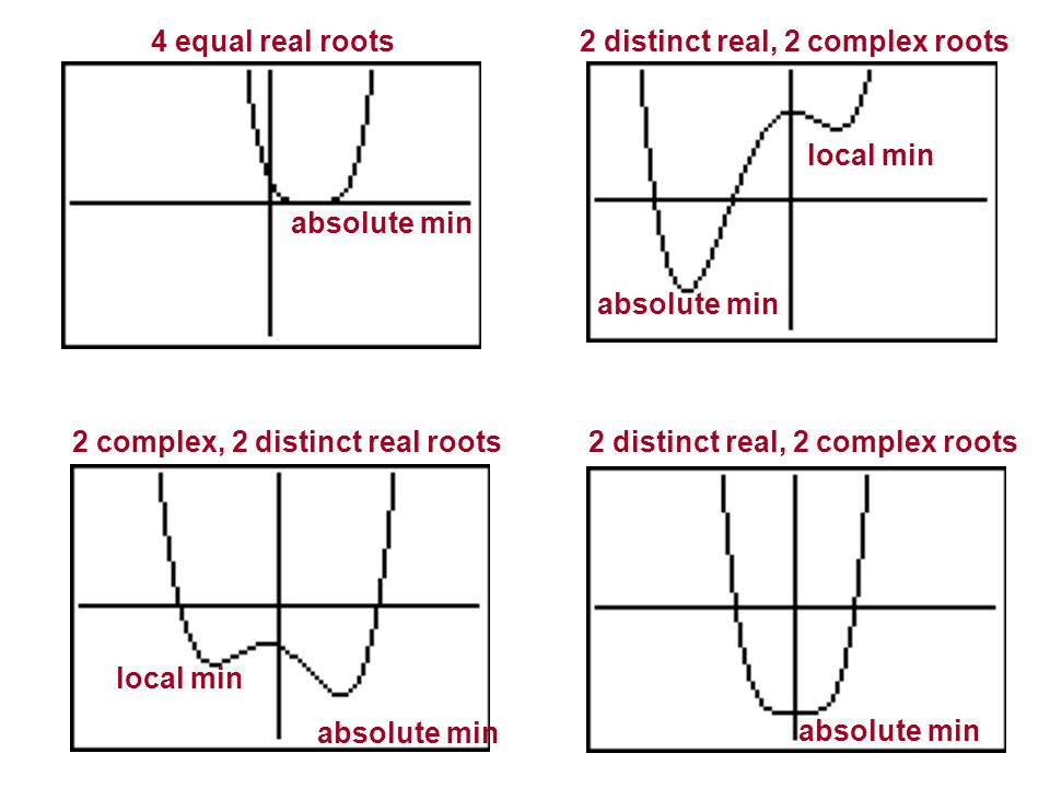 4 equal real roots 2 distinct real, 2 complex roots. local min. absolute min. absolute min. 2 complex, 2 distinct real roots.