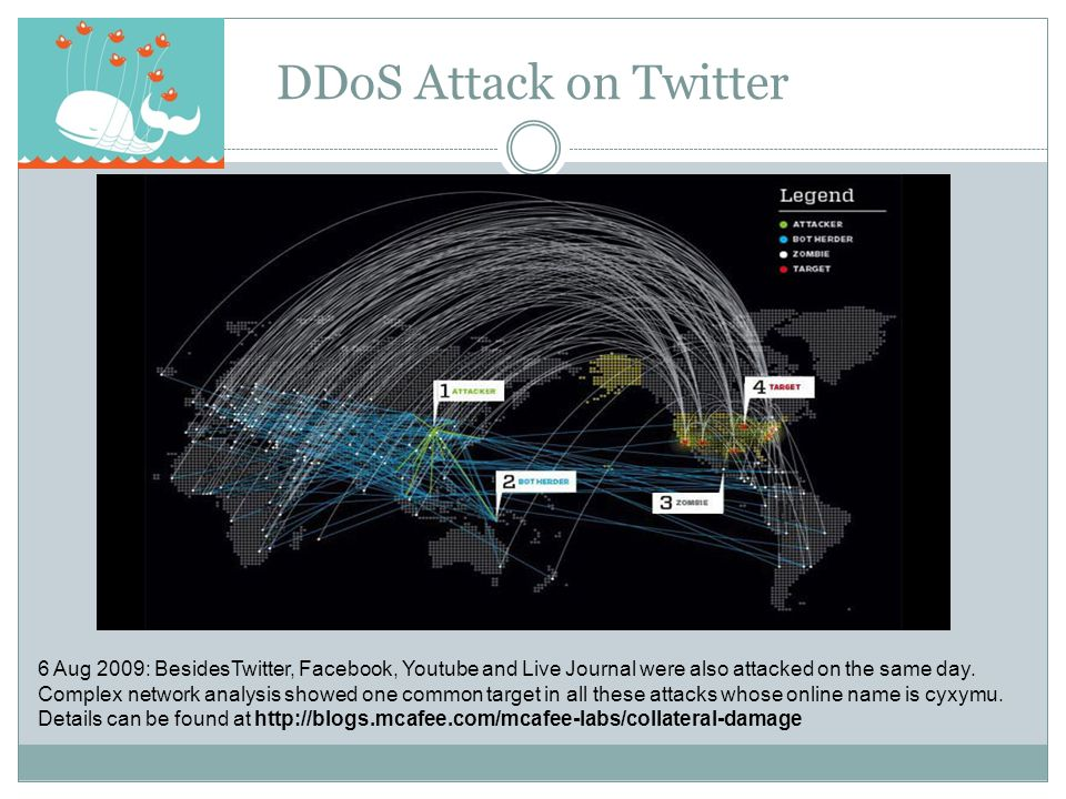 DDoS Attack on Twitter