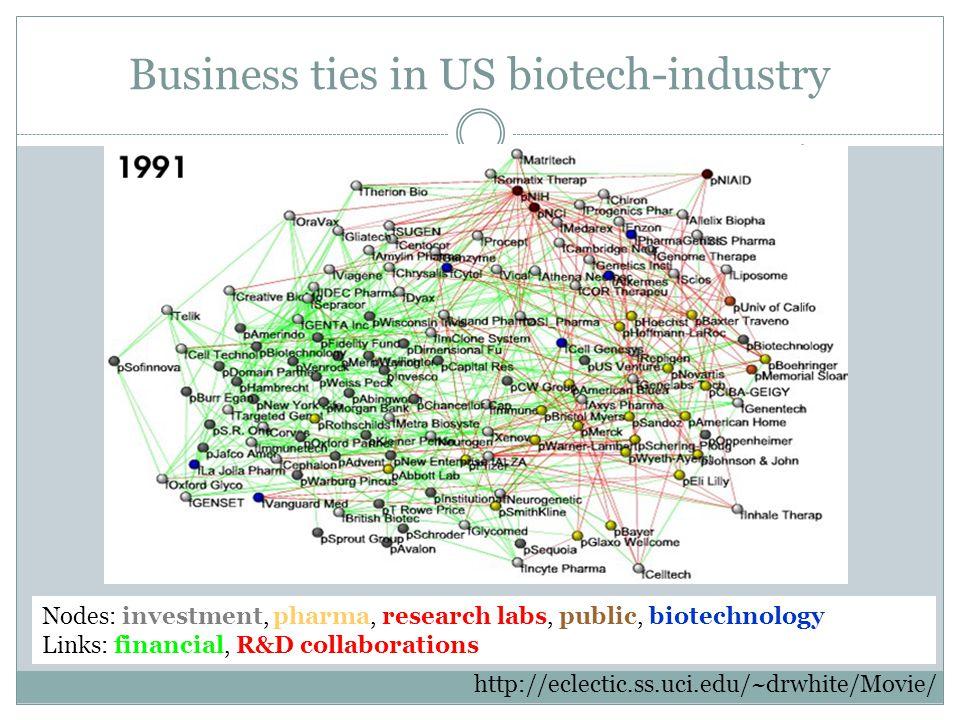 Business ties in US biotech-industry