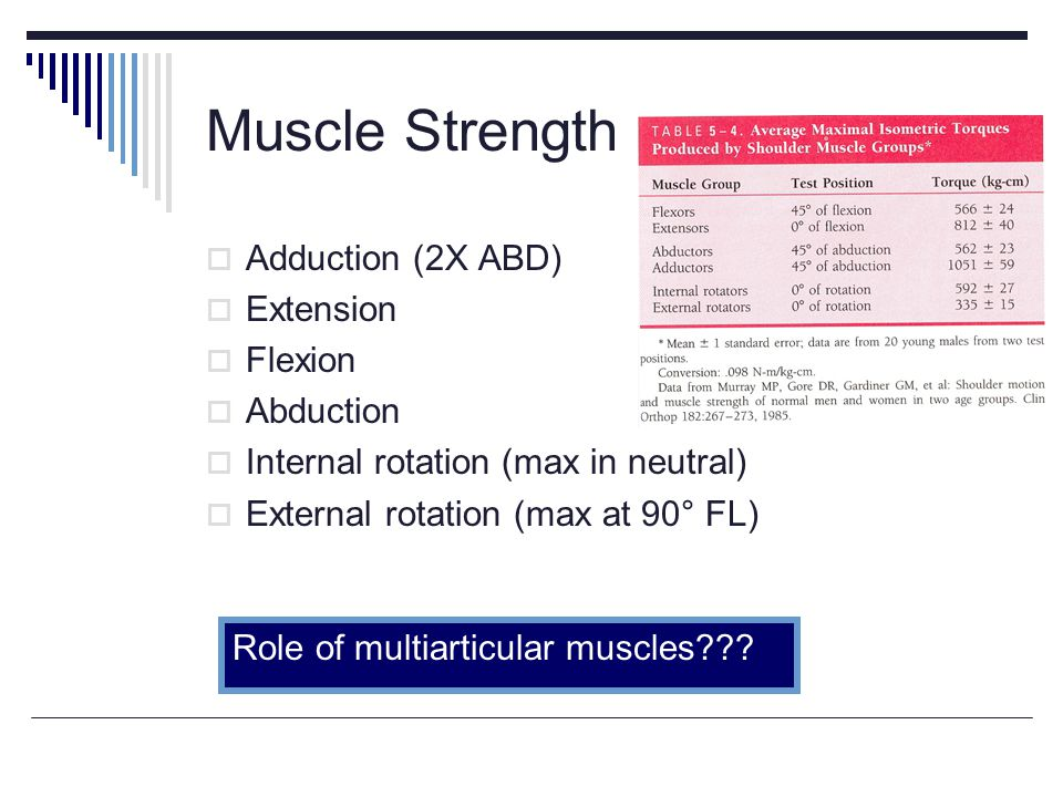 Muscle Strength Adduction (2X ABD) Extension Flexion Abduction