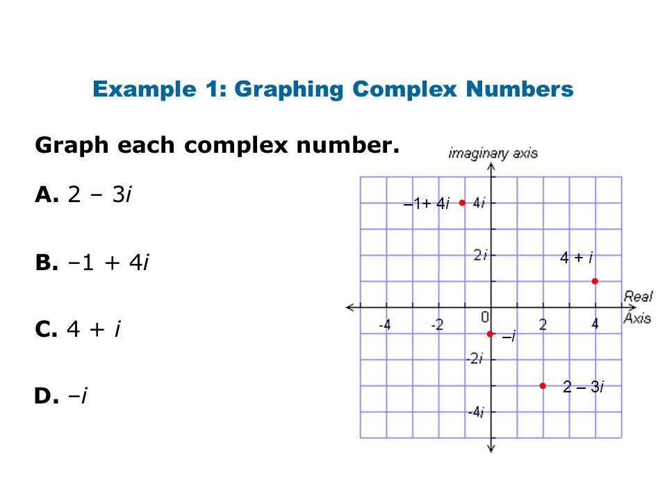 Example 1: Graphing Complex Numbers