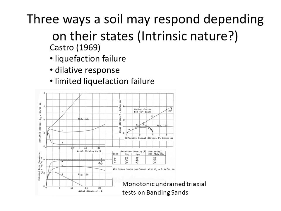 Three ways a soil may respond depending on their states (Intrinsic nature )