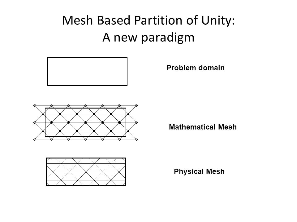 Mesh Based Partition of Unity: A new paradigm