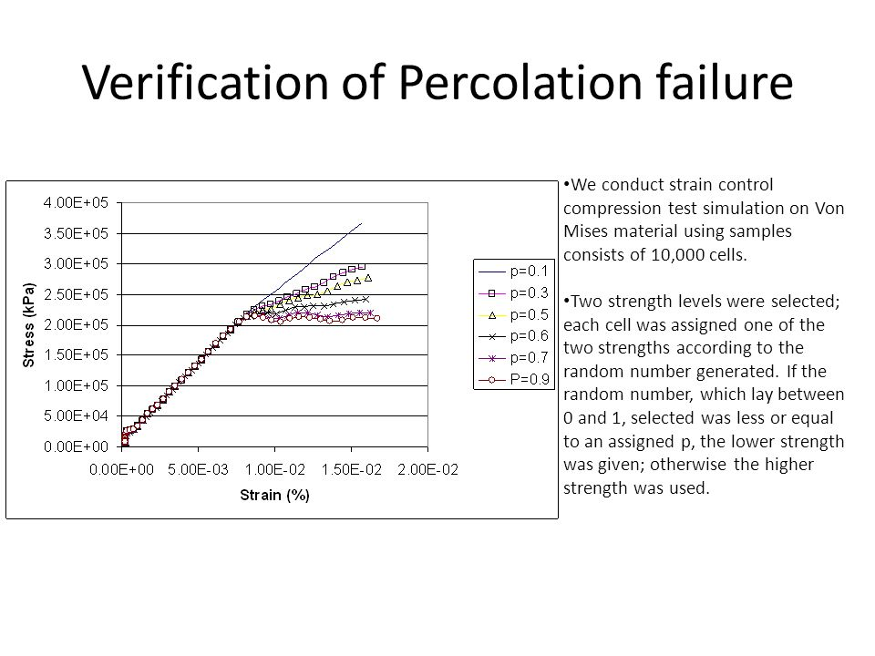 Verification of Percolation failure