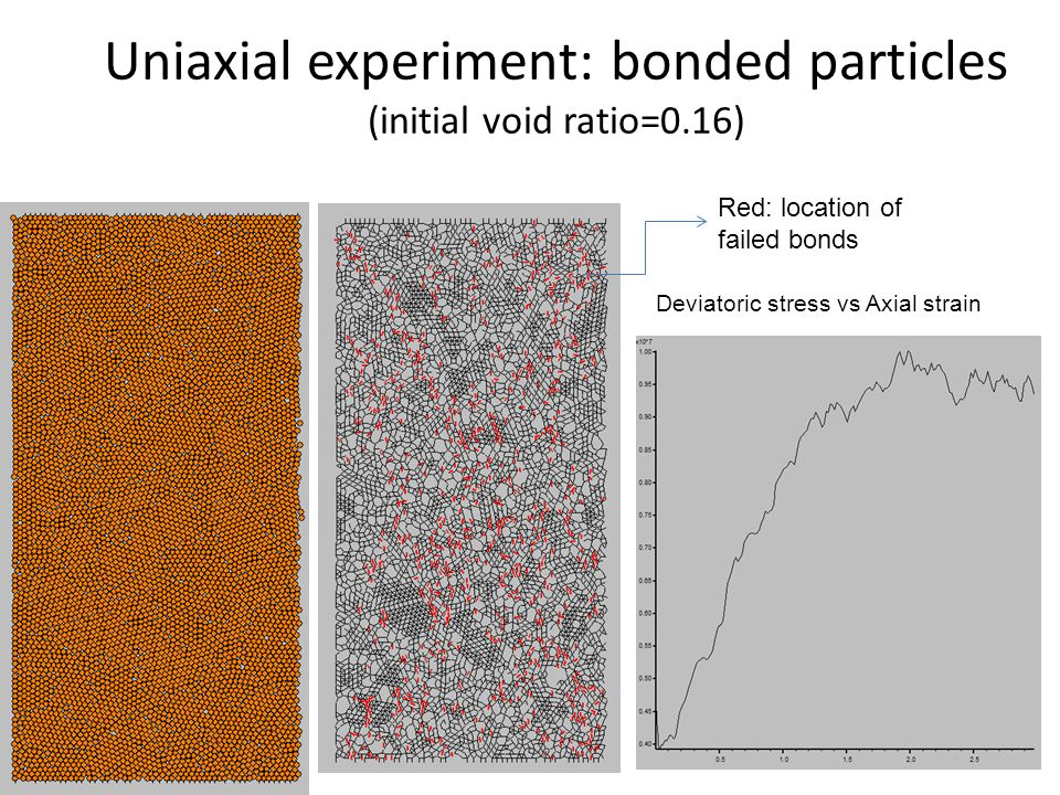 Uniaxial experiment: bonded particles (initial void ratio=0.16)