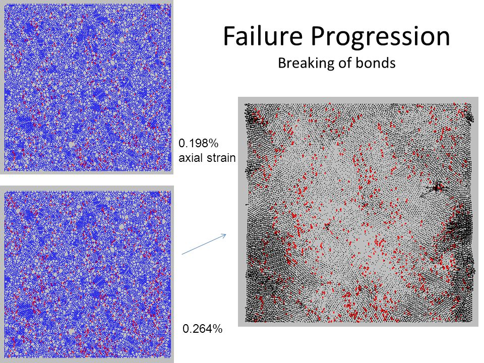 Failure Progression Breaking of bonds