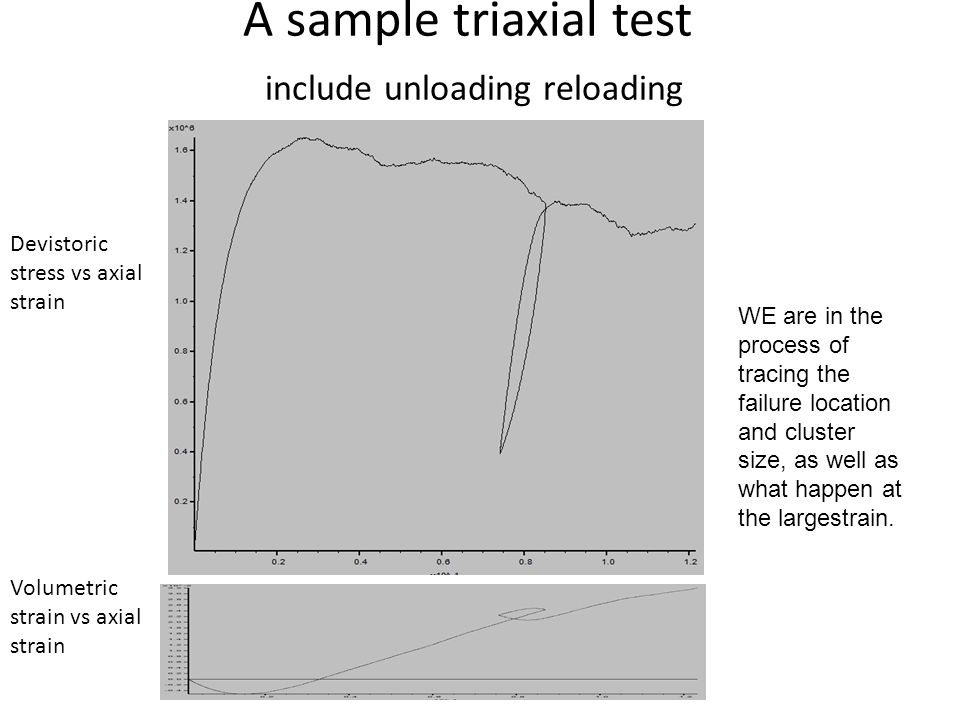 A sample triaxial test include unloading reloading