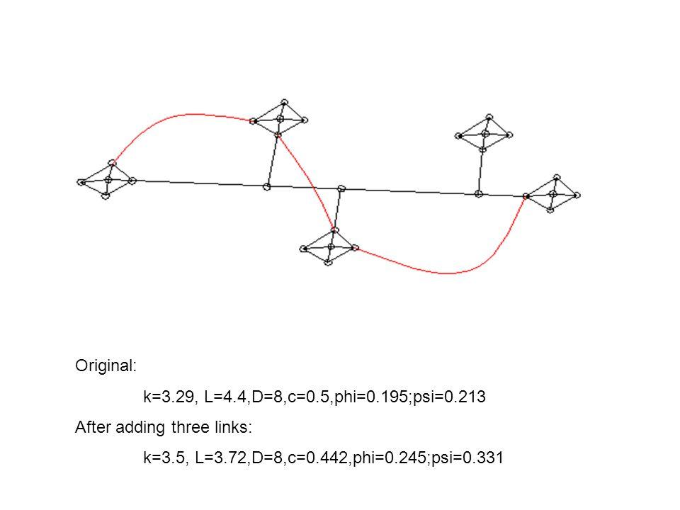 Original: k=3.29, L=4.4,D=8,c=0.5,phi=0.195;psi=0.213.