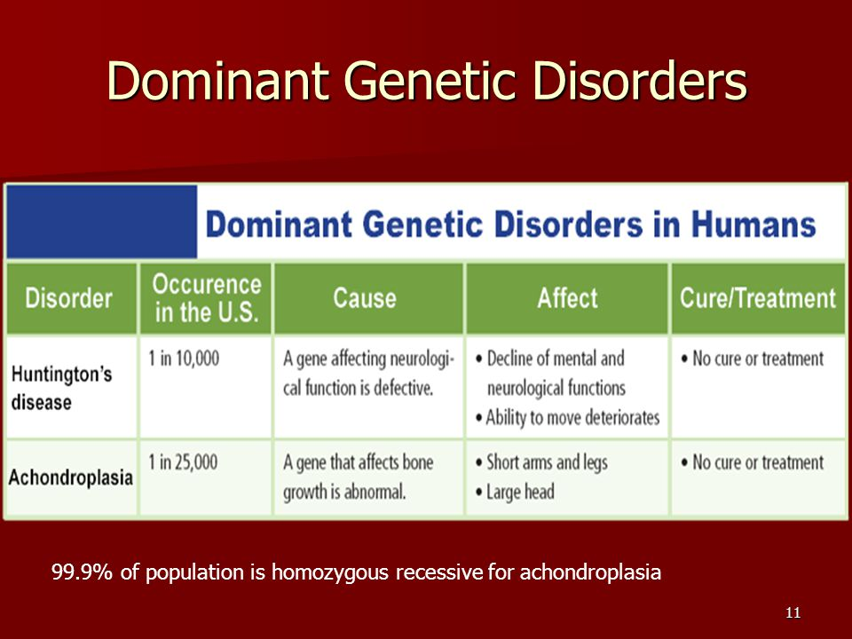 Dominant Genetic Disorders