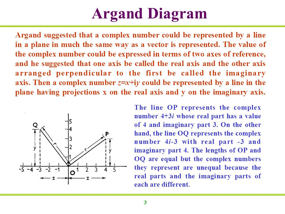 Argand Diagram