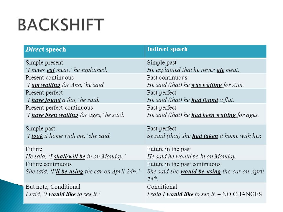 BACKSHIFT Direct speech Indirect speech Simple present