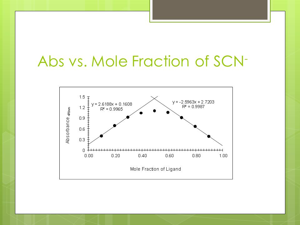 Abs vs. Mole Fraction of SCN-