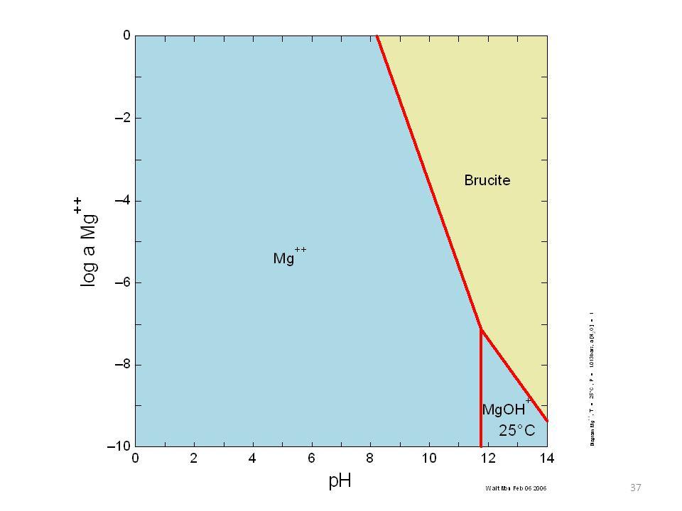 Dissociation and pH