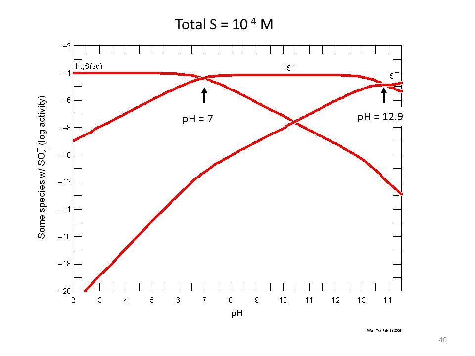 Total S = 10-4 M pH = 7 pH = 12.9