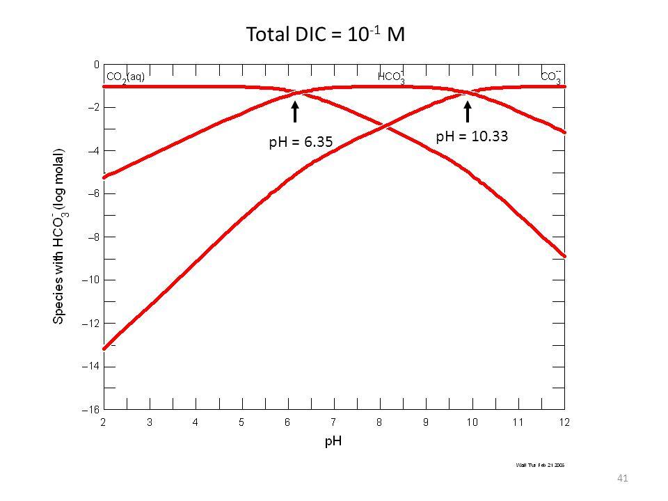 Total DIC = 10-1 M pH = 10.33 pH = 6.35