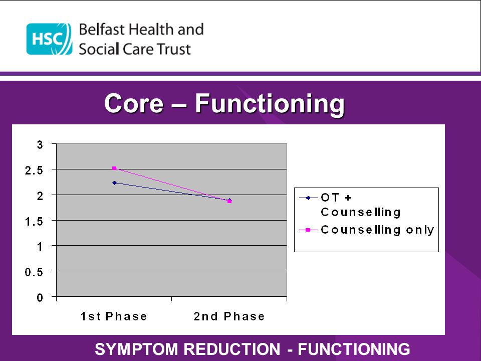 SYMPTOM REDUCTION - FUNCTIONING