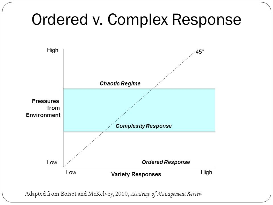 Ordered v. Complex Response