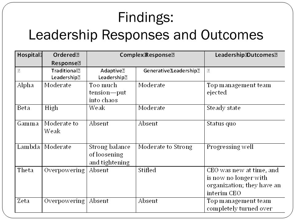 Leadership Responses and Outcomes