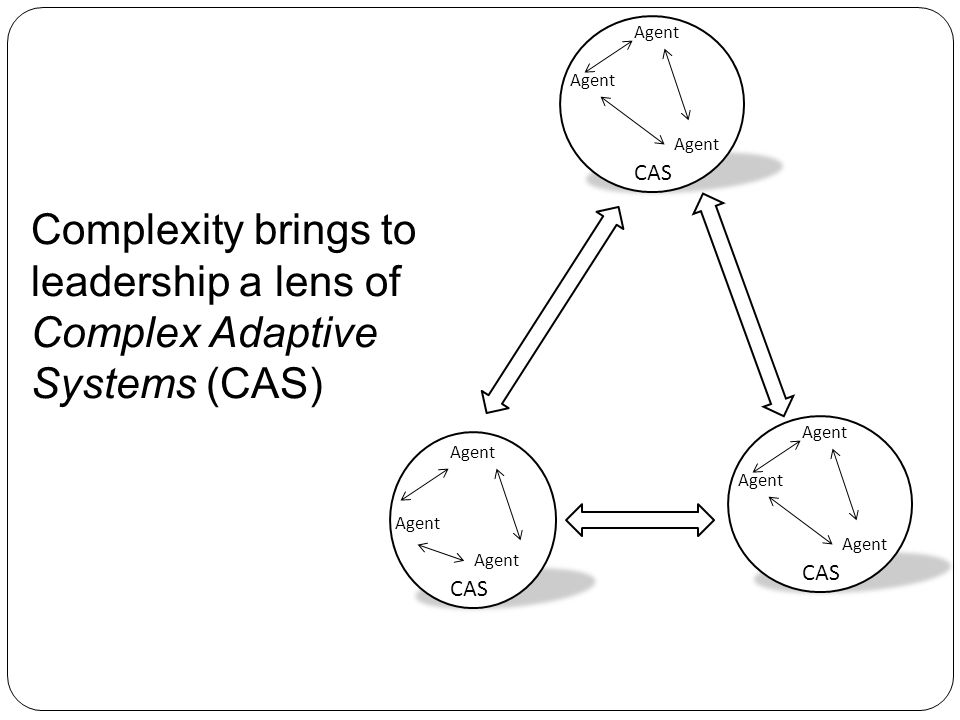 Agent Agent. Agent. CAS. Complexity brings to leadership a lens of Complex Adaptive Systems (CAS)