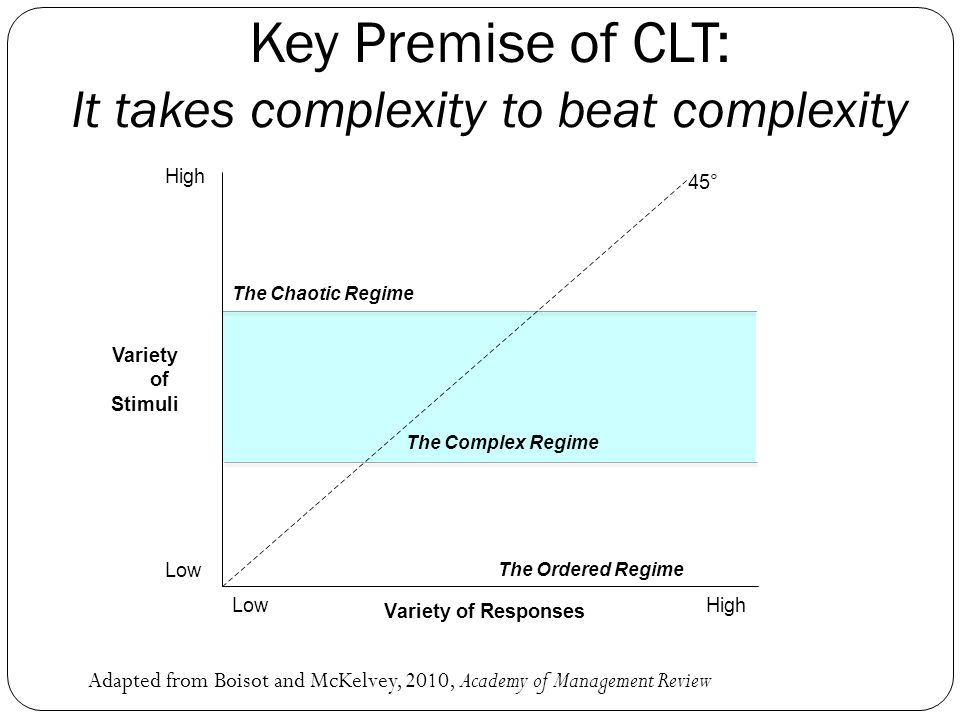 It takes complexity to beat complexity