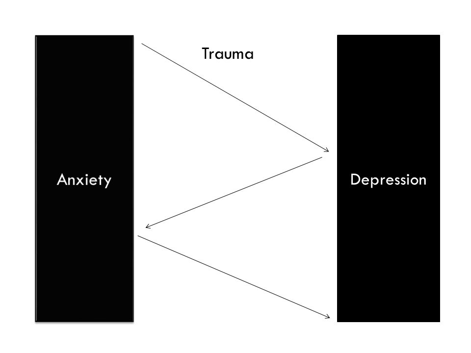 Anxiety Depression Trauma