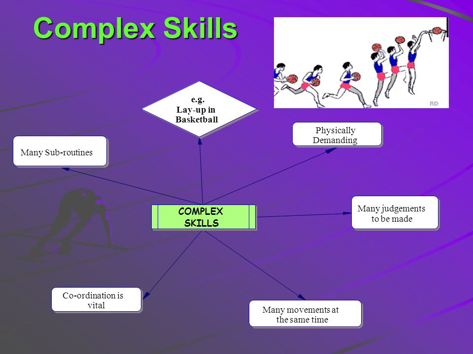 Complex Skills e.g. Lay-up in Basketball Physically Demanding